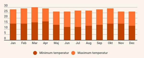 Kenyas klima og temperatur
