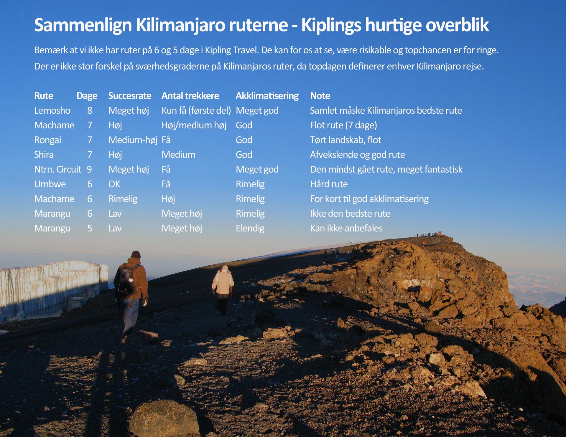 Ruter Kilimanjaro