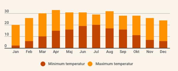 Her er en oversigt over temperaturen i Nepal